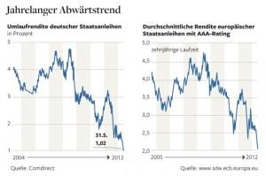 Anleihezinsen im Sinkflug