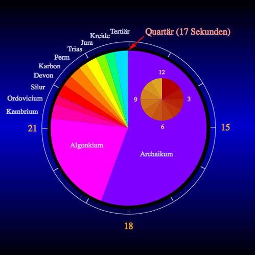 Die Erdgeschichte dargestellt in 24 Stunden. (Anm.: Für das Proterozoikum wird hier der Begriff Algonkium verwendet)