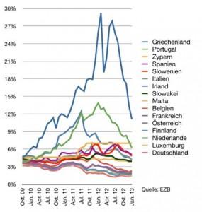 EU Staatsschulden