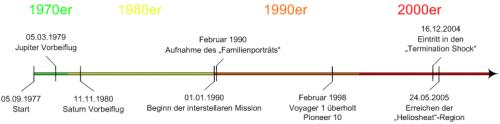 Voyager_1_timeline