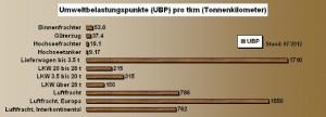 oekobilanz-UBP-guetertransport