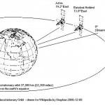 Astra- Eutelsat