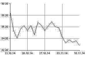 Chart-Oel