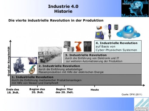 Industrie Revulotionen